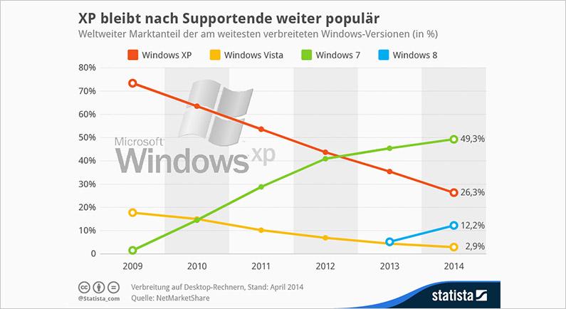 windows 7 wie lange noch support