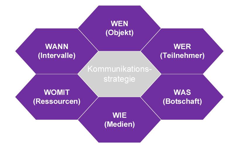 Grafik Kommunikation und Projektmanagement: Was gehört dazu?