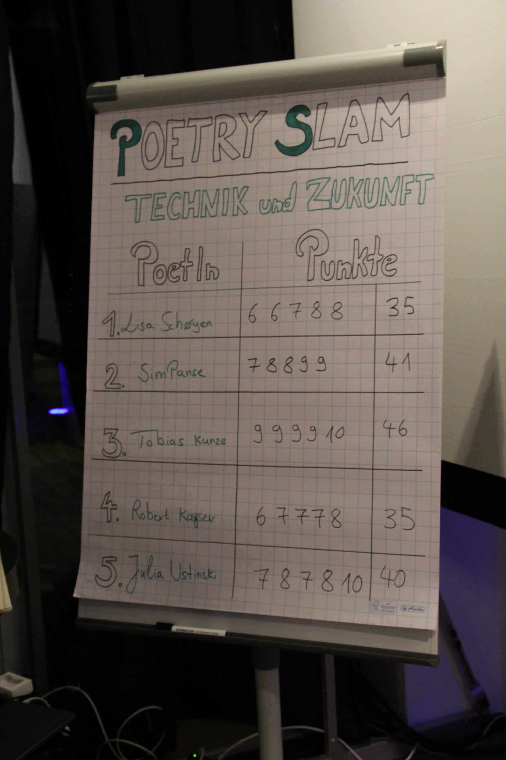 """Bewertung der Poetry Slams zum Thema """"Technik und Zukunft"""""""