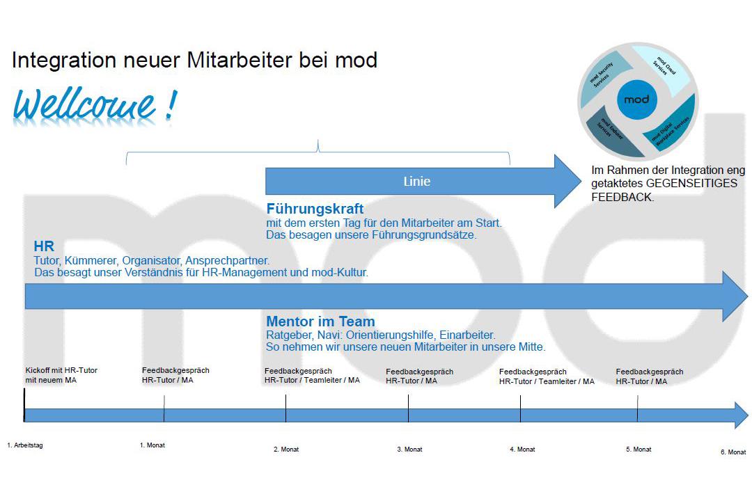 Grafik, die den Arbeitseinsteig bei mod IT Services darstellt